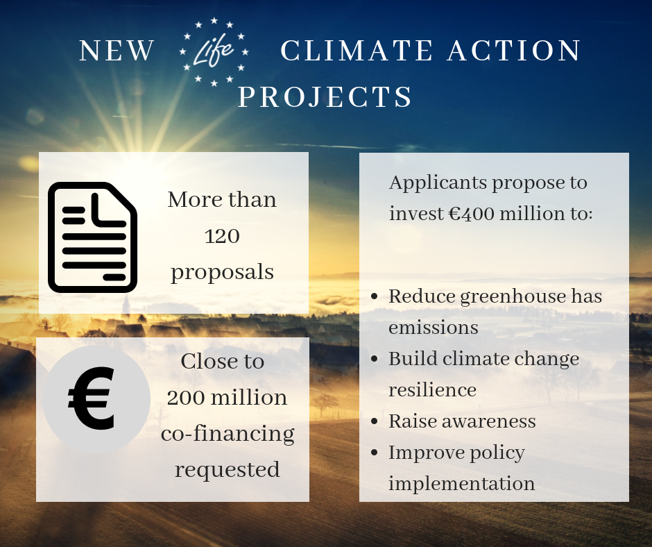 Climate Action project applicants seek nearly €200 million from LIFE